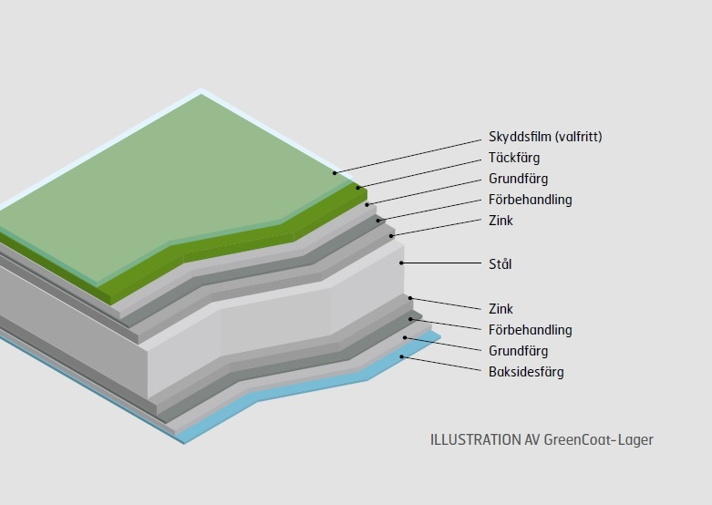 GreenCoat uppbyggnade klicktak