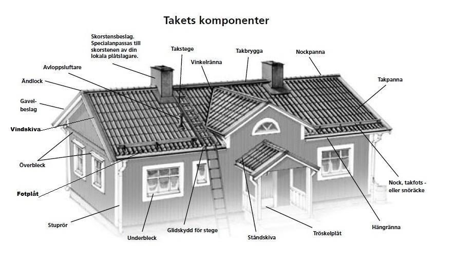Takets komponenter