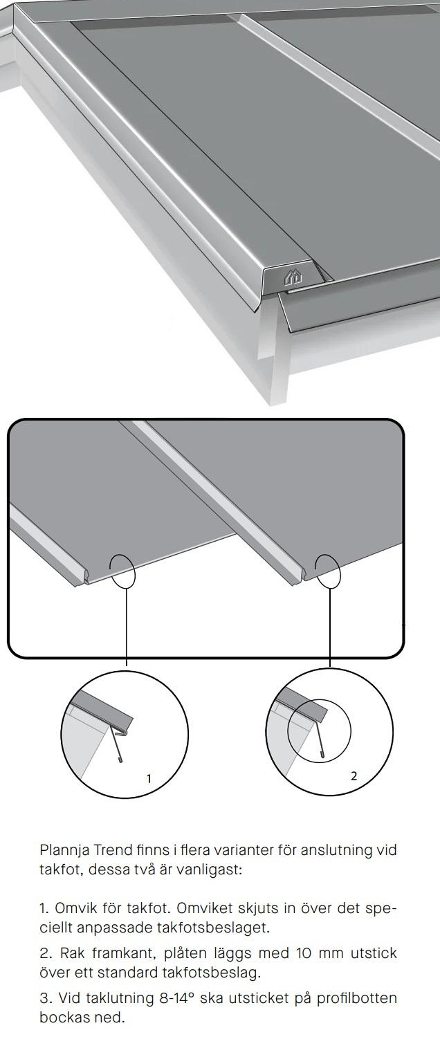 Takfotsbeslag TYP-D och TYP-A illustration och textförklaring